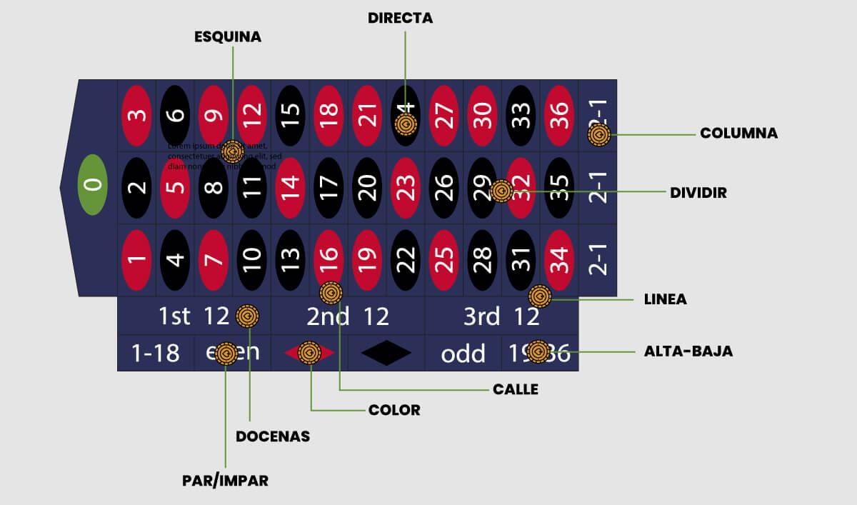 Imagen de Tablero de Ruleta Online.